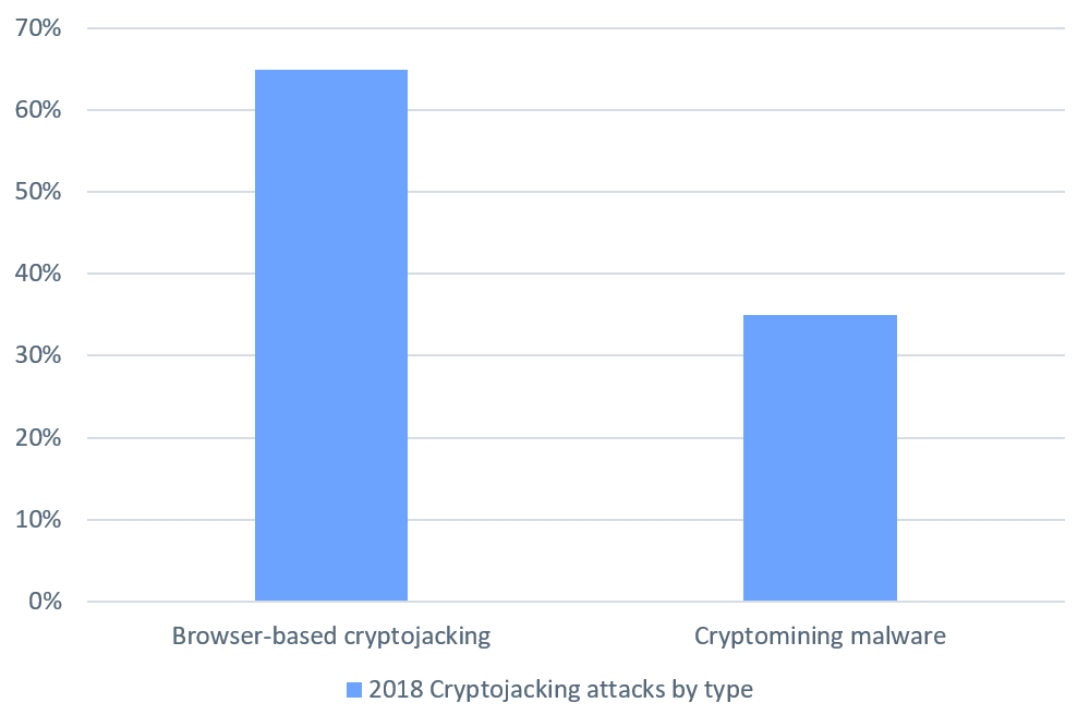 2018 Cryptojacking attacks by type